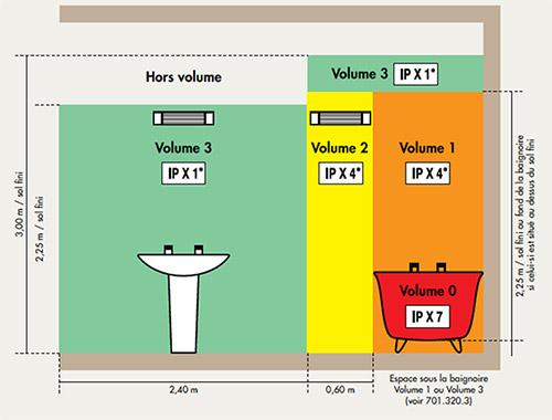 Lélectricité dans la salle de bain - Astuces Bricolage