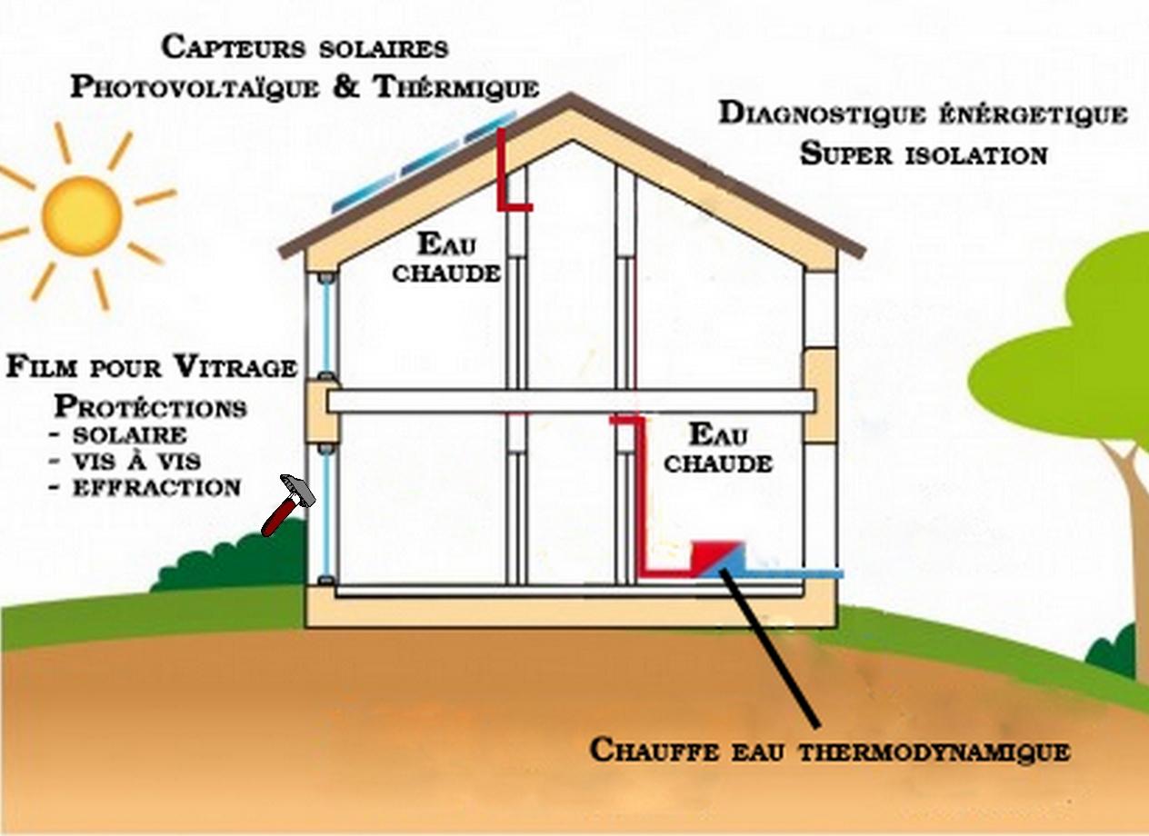 L avenir est dans la maison basse consommation astuces Materiaux de construction d une maison